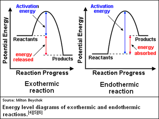 Comparing Endothermic And Exothermic Potential Energy Diagrams